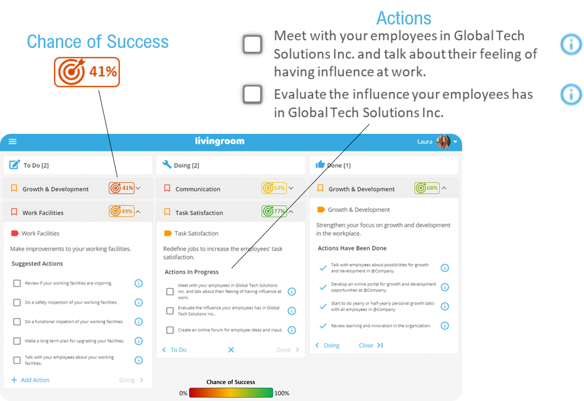 Employee Experience Action Plans