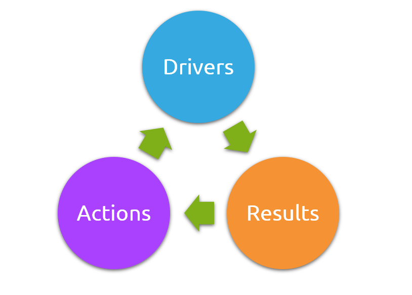 Relationship: Drivers, Results, Actions