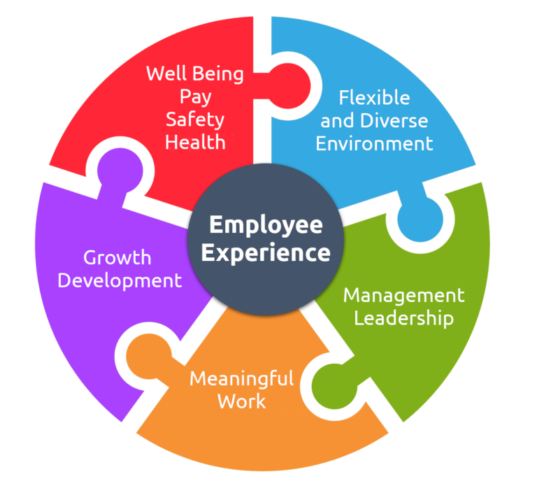 Employee Experience Drivers