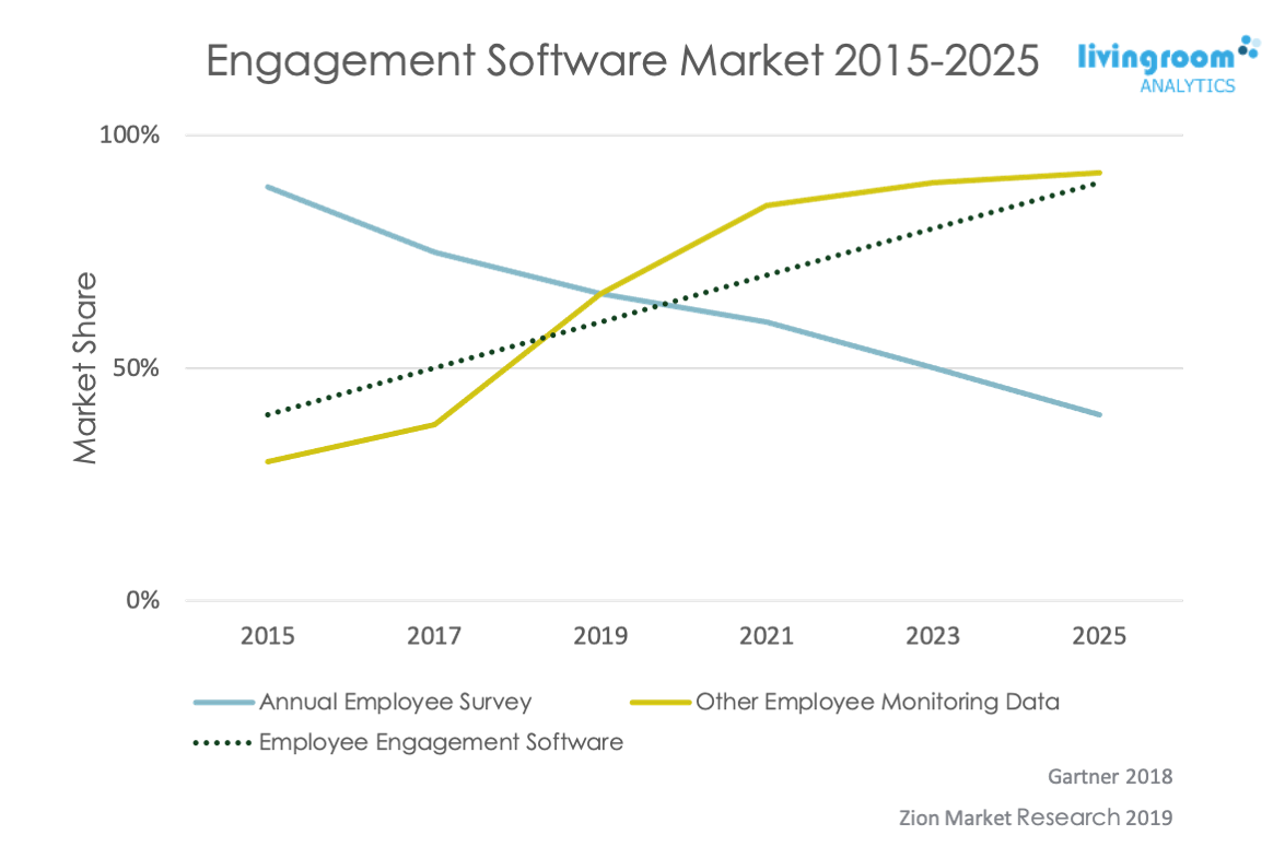 Engagement software market over the years, 2015 to 2025
